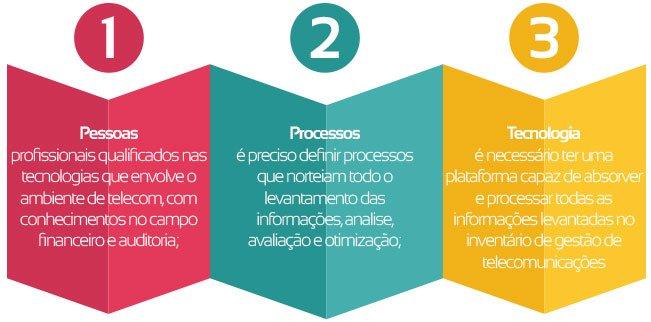 processos-gestao-telecom