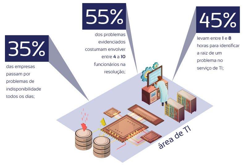 Reduza os riscos do negócio com um monitoramento inteligente do ambiente de TI