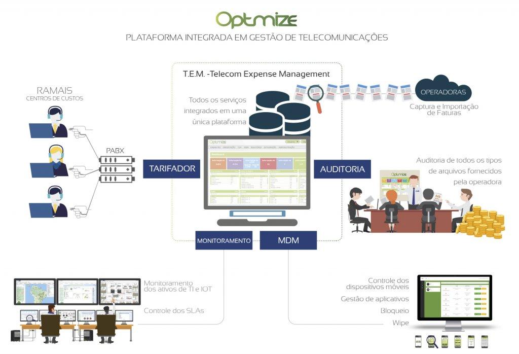 Plataforma Integrada em Gestão de Telecomunicações