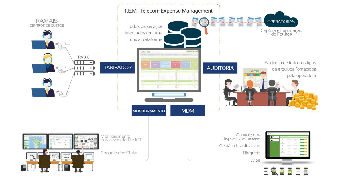 A Colaboração Digital na Redução de Custos em Telecom